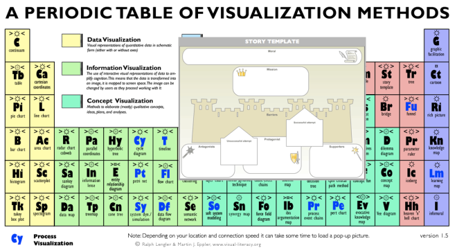 Table of visualization methods